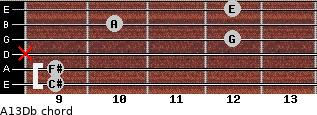 A13/Db for guitar on frets 9, 9, x, 12, 10, 12