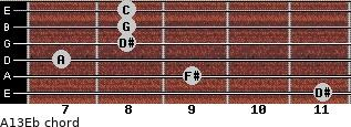 Aº13/Eb for guitar on frets 11, 9, 7, 8, 8, 8
