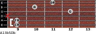 A13b5/Db for guitar on frets 9, 9, x, 12, 10, 11
