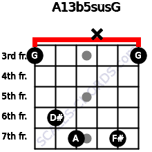 A13b5sus/G for guitar on frets 3, 6, 7, x, 7, 3