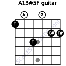 A13#5/F for guitar on frets 1, 0, 3, 0, 2, 2