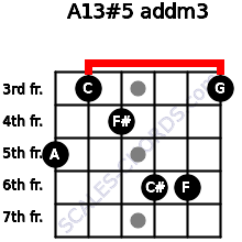 A13#5 add(m3) for guitar on frets 5, 3, 4, 6, 6, 3