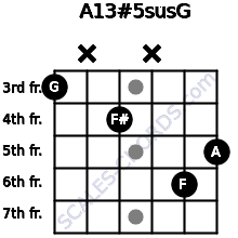 A13#5sus/G for guitar on frets 3, x, 4, x, 6, 5