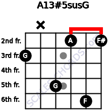 A13#5sus/G for guitar on frets 3, x, 5, 2, 6, 2