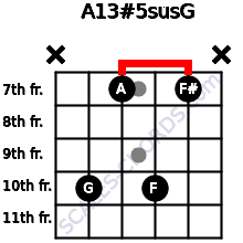 A13#5sus/G for guitar on frets x, 10, 7, 10, 7, x