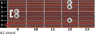 A2 for guitar on frets x, 12, 9, 9, 12, 12