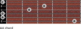 A4 for guitar on frets 5, 0, 0, 2, 3, 0
