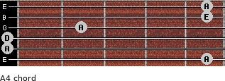 A4 for guitar on frets 5, 0, 0, 2, 5, 5