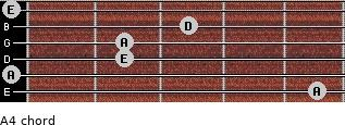 A4 for guitar on frets 5, 0, 2, 2, 3, 0