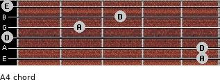 A4 for guitar on frets 5, 5, 0, 2, 3, 0