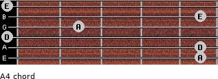 A4 for guitar on frets 5, 5, 0, 2, 5, 0