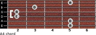 A4 for guitar on frets 5, 5, 2, 2, 3, 5