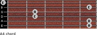 A4 for guitar on frets 5, 5, 2, 2, 5, 0