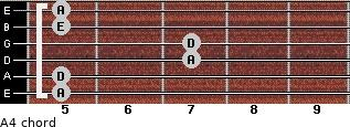 A4 for guitar on frets 5, 5, 7, 7, 5, 5