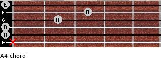 A4 for guitar on frets x, 0, 0, 2, 3, 0