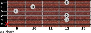A4 for guitar on frets x, 12, 12, 9, 10, 12
