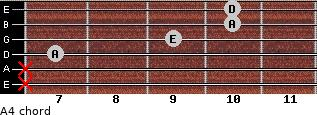 A4 for guitar on frets x, x, 7, 9, 10, 10