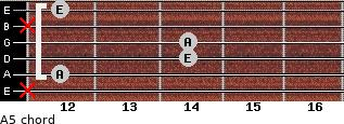 A5 for guitar on frets x, 12, 14, 14, x, 12