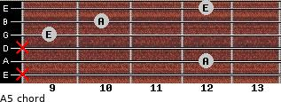 A5 for guitar on frets x, 12, x, 9, 10, 12