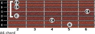 A6/ for guitar on frets 5, 4, 2, 6, 2, 2