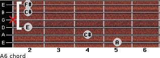 A6 for guitar on frets 5, 4, 2, x, 2, 2