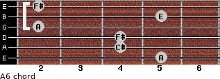 A6/ for guitar on frets 5, 4, 4, 2, 5, 2