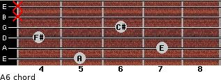 A6/ for guitar on frets 5, 7, 4, 6, x, x