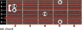 A6 for guitar on frets 5, x, 4, 2, 2, 5