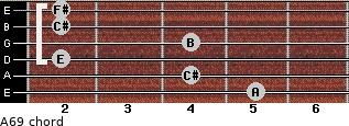 A6/9 for guitar on frets 5, 4, 2, 4, 2, 2