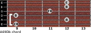 A6/9/Db for guitar on frets 9, 12, 9, 11, 12, 12
