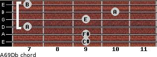 A6/9/Db for guitar on frets 9, 9, 7, 9, 10, 7