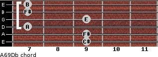 A6/9/Db for guitar on frets 9, 9, 7, 9, 7, 7