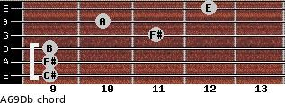 A6/9/Db for guitar on frets 9, 9, 9, 11, 10, 12