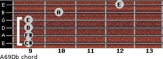 A6/9/Db for guitar on frets 9, 9, 9, 9, 10, 12