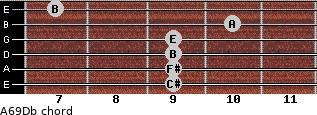 A6/9/Db for guitar on frets 9, 9, 9, 9, 10, 7