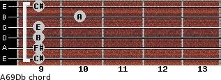 A6/9/Db for guitar on frets 9, 9, 9, 9, 10, 9