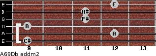 A6/9/Db add(m2) guitar chord