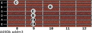 A6/9/Db add(m3) guitar chord