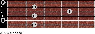 A6/9/Gb for guitar on frets 2, 0, 2, 4, 2, 0
