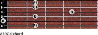 A6/9/Gb for guitar on frets 2, 0, 2, 4, 2, 2