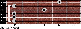 A6/9/Gb for guitar on frets 2, 2, 2, 4, 2, 5