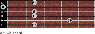 A6/9/Gb for guitar on frets 2, 4, 2, 2, 0, 2
