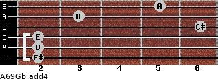 A6/9/Gb add(4) for guitar on frets 2, 2, 2, 6, 3, 5