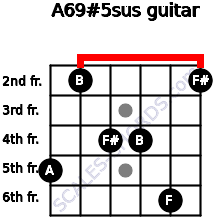 A6/9#5sus for guitar on frets 5, 2, 4, 4, 6, 2