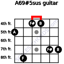 A6/9#5sus for guitar on frets 5, 8, 4, 4, 7, 7