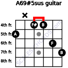 A6/9#5sus for guitar on frets 5, x, 4, 4, 6, 7
