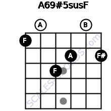 A6/9#5sus/F for guitar on frets 1, 0, 3, 2, 0, 2