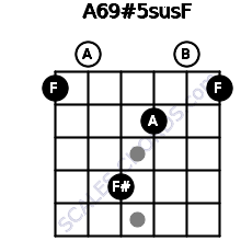 A6/9#5sus/F for guitar on frets 1, 0, 4, 2, 0, 1