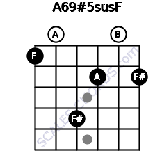 A6/9#5sus/F for guitar on frets 1, 0, 4, 2, 0, 2