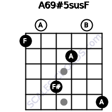 A6/9#5sus/F for guitar on frets 1, 0, 4, 2, 0, 5